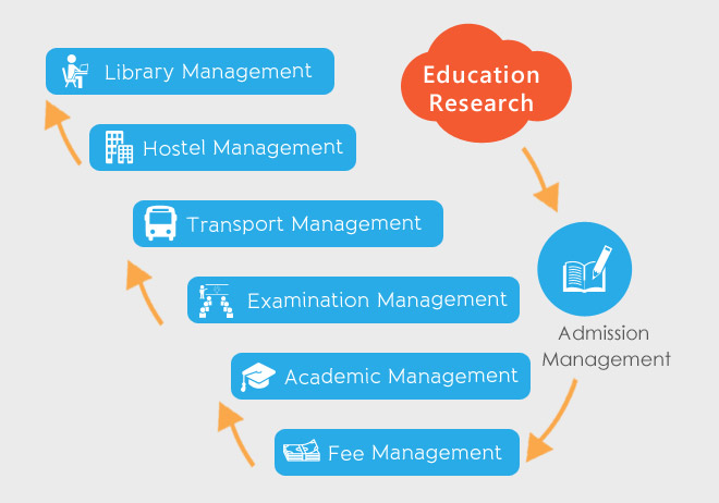 characteristics of educational research