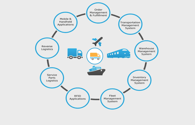 Cloud ERP Logistics & Distribution Solution | Supply Chain