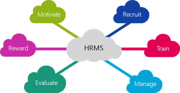 hrms research project Explore the latest articles, projects, and questions and answers in gc-hrms, and find gc-hrms experts.